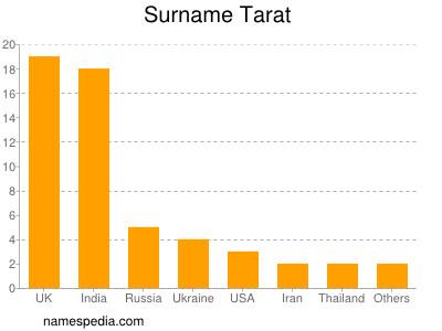 Surname Tarat