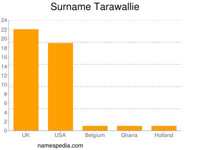 Surname Tarawallie