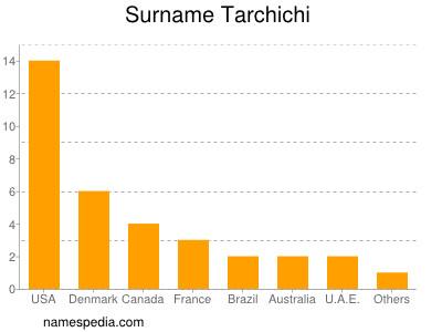 Familiennamen Tarchichi