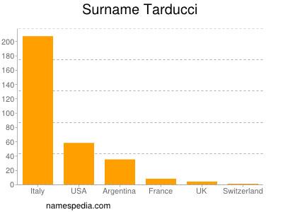 Surname Tarducci