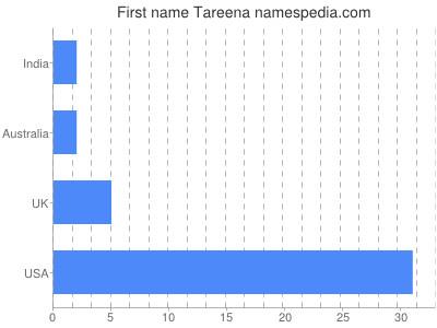 Given name Tareena