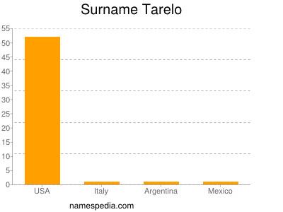 Surname Tarelo