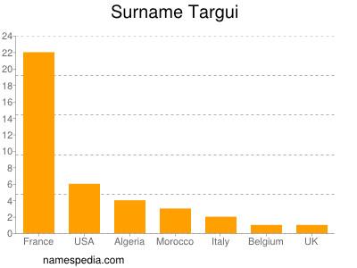 Surname Targui