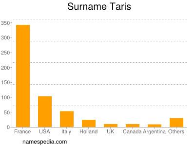 Surname Taris