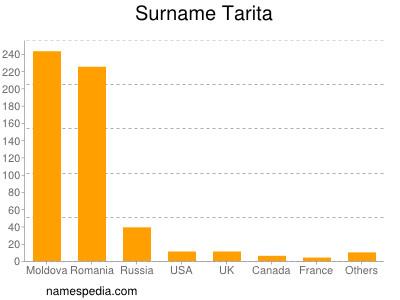 Surname Tarita