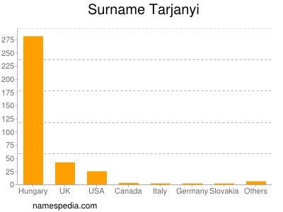 Surname Tarjanyi