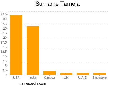 Surname Tarneja