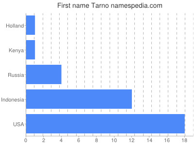 Given name Tarno