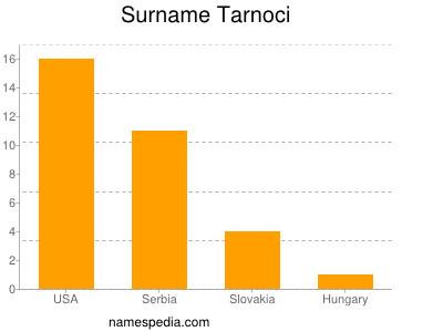Surname Tarnoci