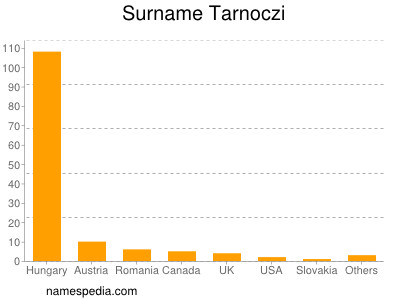 Surname Tarnoczi