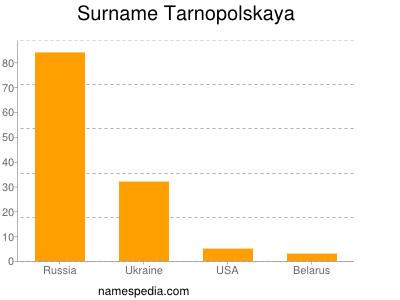 Surname Tarnopolskaya