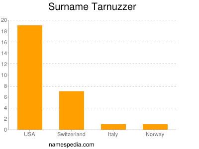 nom Tarnuzzer