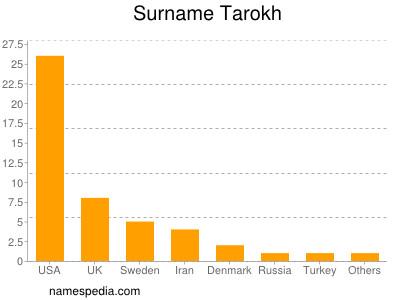 Surname Tarokh