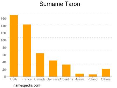 Surname Taron