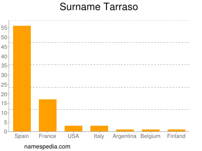 Surname Tarraso