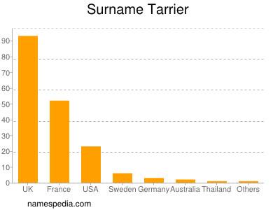 Surname Tarrier