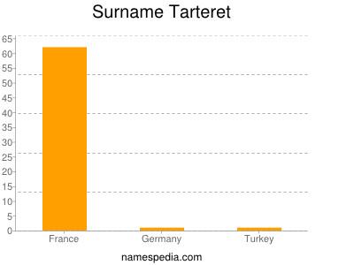 Surname Tarteret