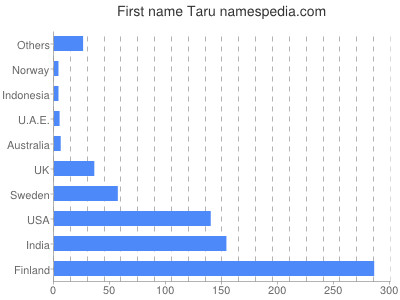 Given name Taru