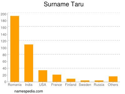 Surname Taru