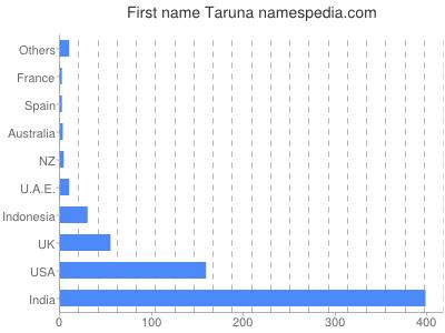 Given name Taruna