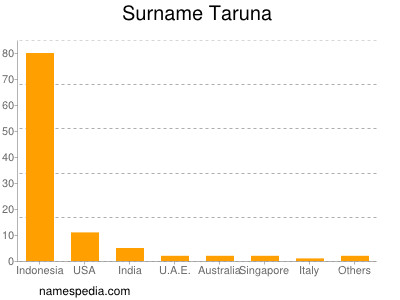 Surname Taruna