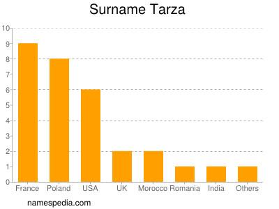 Familiennamen Tarza