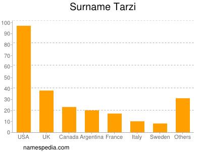 nom Tarzi