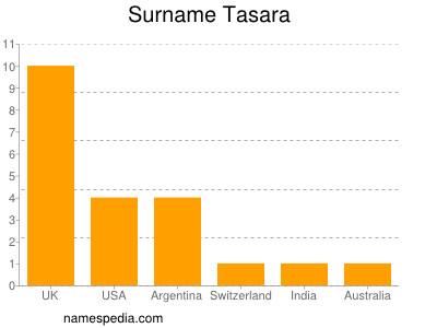 Surname Tasara
