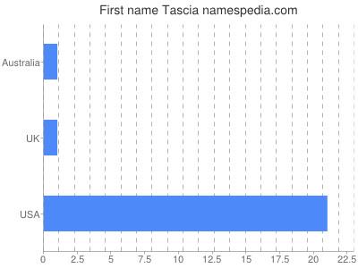 Given name Tascia