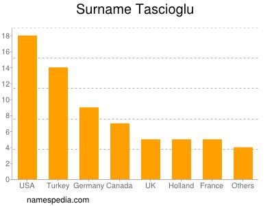 Surname Tascioglu