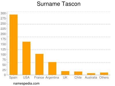 Surname Tascon