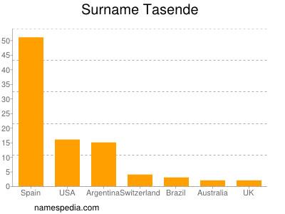 Surname Tasende