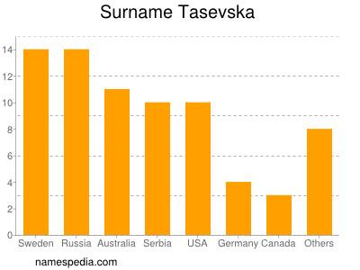 Surname Tasevska