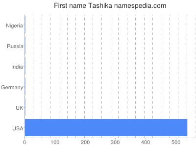 Given name Tashika