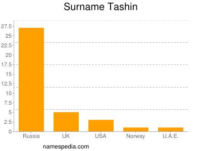 Surname Tashin