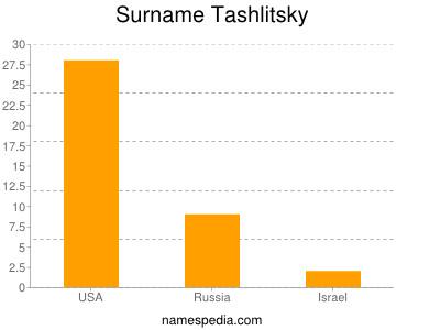 Surname Tashlitsky