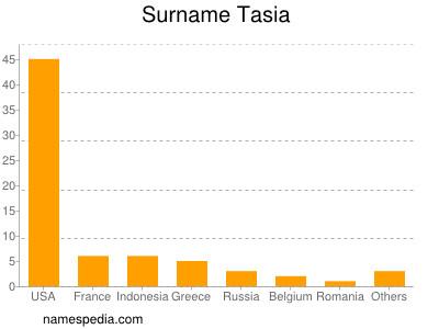 Surname Tasia