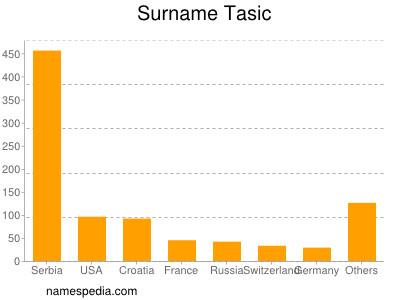 Surname Tasic
