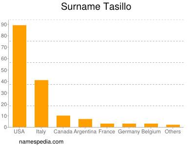 Surname Tasillo
