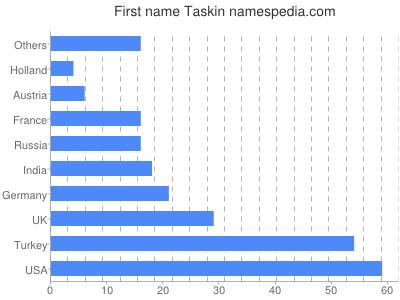 prenom Taskin