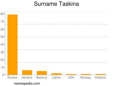 Surname Taskina