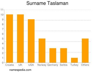 Surname Taslaman