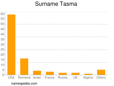 Surname Tasma