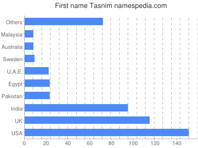 Given name Tasnim