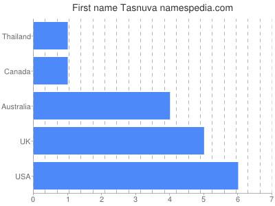 Given name Tasnuva