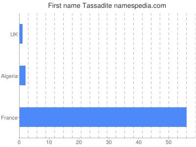 Vornamen Tassadite