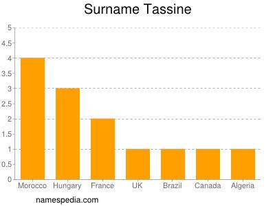 Familiennamen Tassine