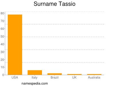Surname Tassio