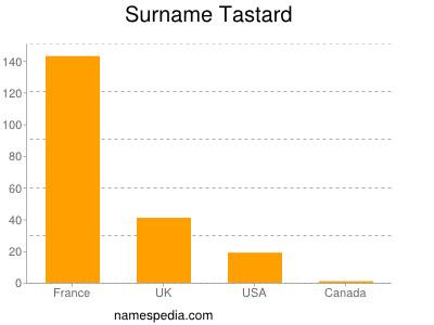 Surname Tastard
