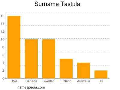 Surname Tastula